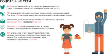 «Лаборатория Касперского» выяснила, в каком возрасте дети наиболее уязвимы для киберугроз