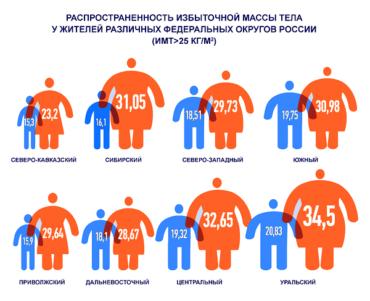 Самые стройные люди живут на Востоке России